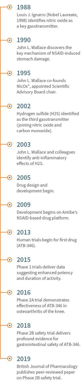 Science Timeline